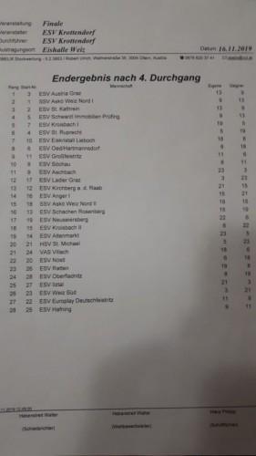 Endergebnis Krottendorf 2019